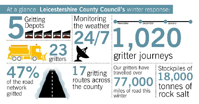 Leicestershire County Council's winter response infographic